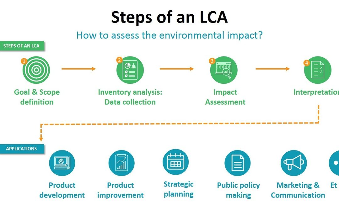Lo studio LCA – life cycle assessment